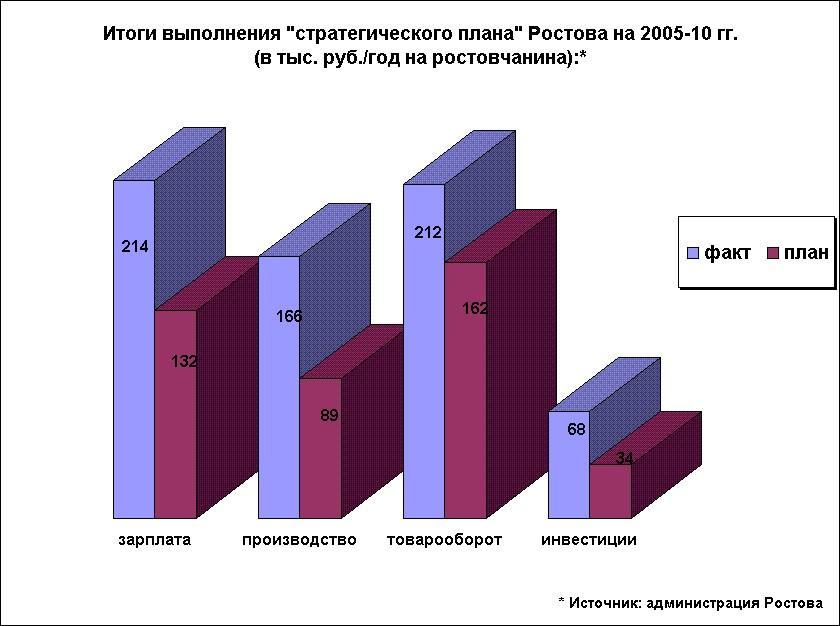 Стратегия развития Большого Ростова