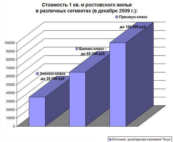 Стоимость одного кв. метра в Ростове
