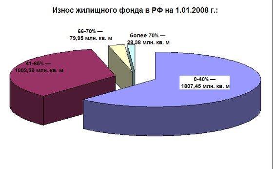 Изношенность жилья в РФ