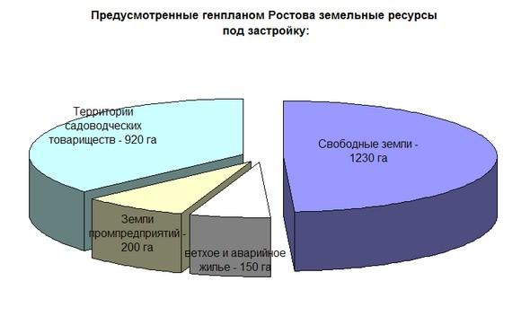 Земельные ресурсы Ростова-на-Дону