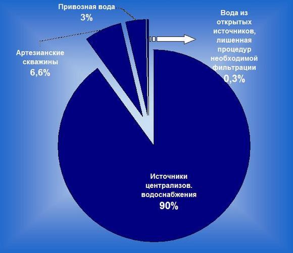 Источники водоснабжения на Дону