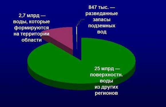 Объемы воды в Ростовской области