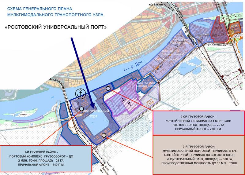 Схема Ростовского универсального порта