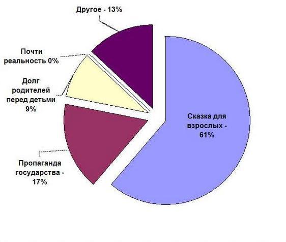 Ростовчане не верят в жилищные госпрограммы