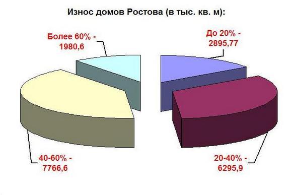 Износ ростовских домов.