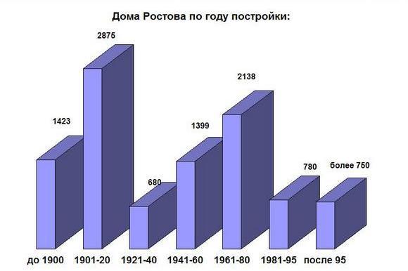 Дома Ростова по году постройки.