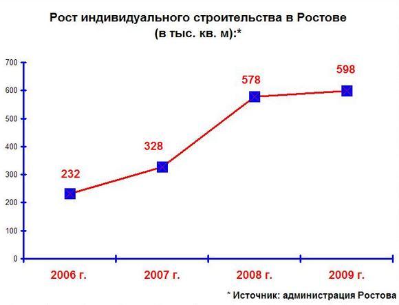 рост индивидуальных домовладений.