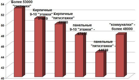 Цены на гостинки в Ростове.