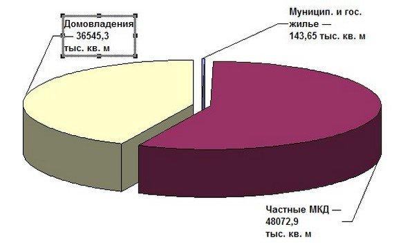 Доля площади социальных домов в жилищном фонде Ростовской области.