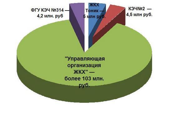 Должники за услуги ЖКХ в Ростове