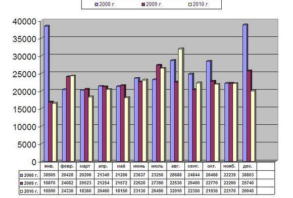 Как изменилось энергопотребление в МКД
