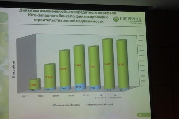 Кредиты Сбербанка Дону и Кубани: почувствуйте разницу.