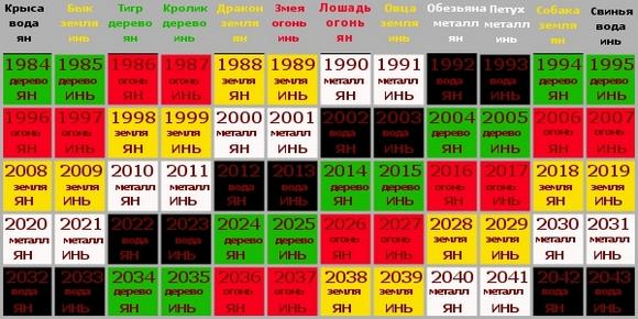 Циклы китайского календаря.