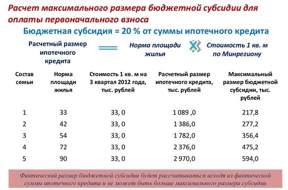 Расчет размера субсидии для молодых учителей.