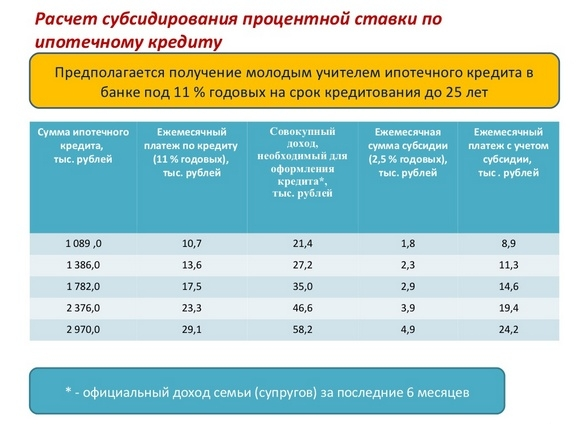 Частичное субсидирование процентной ставки.