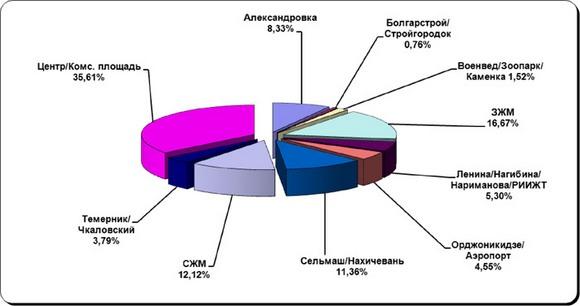 Спрос на арендные квартиры в Ростове.