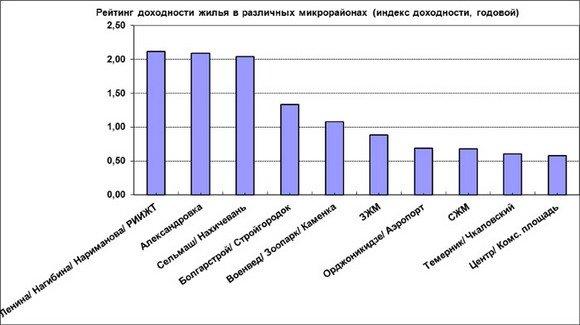 Индекс доходности вторичного жилья в Ростове.