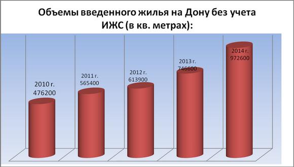 iВвод индивидуального жилья в Ростовской области по годам.