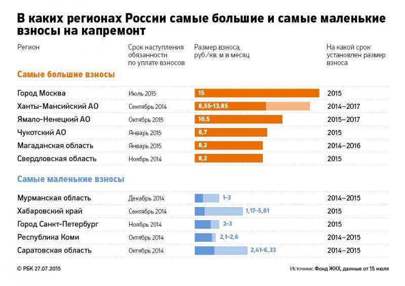 Сравнительная таблица взносов на капремонт в регионах России.
